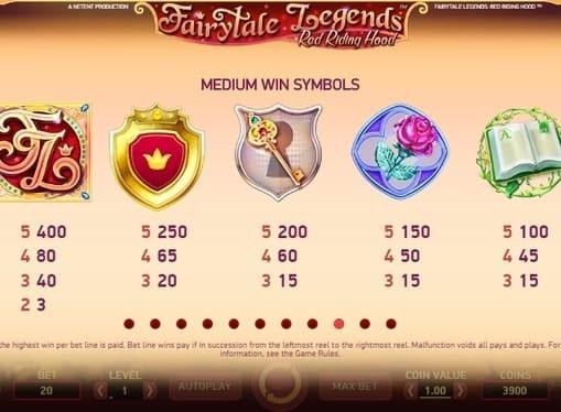 Символы и выплаты в Red Riding Hood